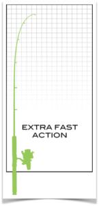 extra snabb aktion