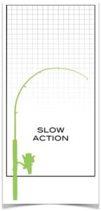 långsam aktion